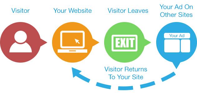 remarketing web